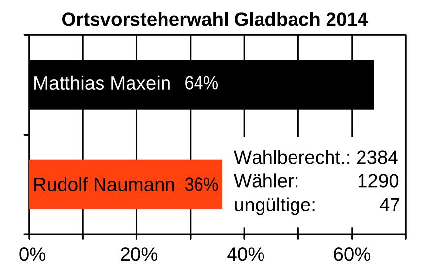 ergebnisse gladbach